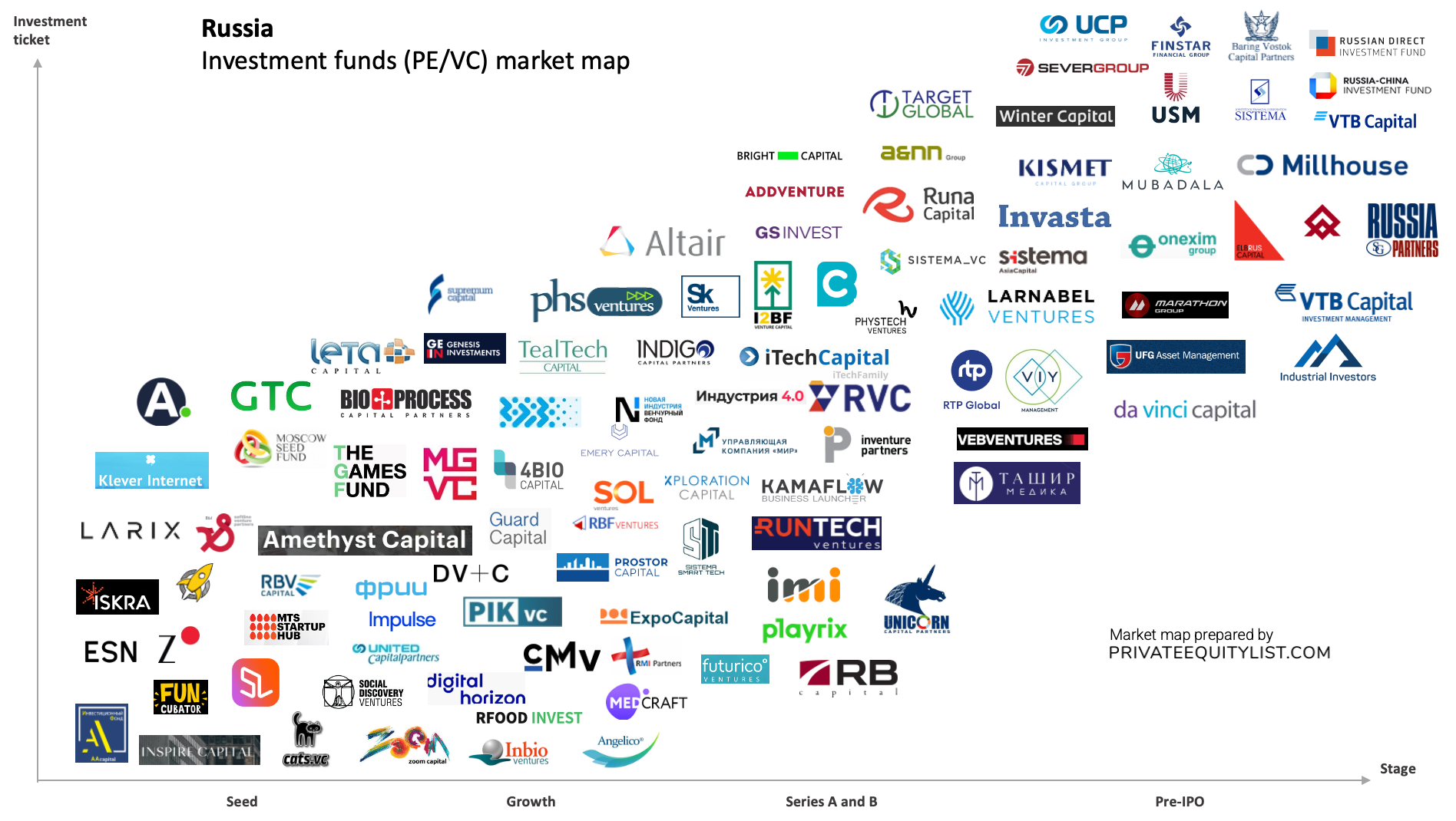 Russian PE/VC investment funds map (private equity and venture capital)